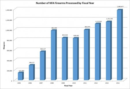 nfa-firearms-processed-chart-2014_0